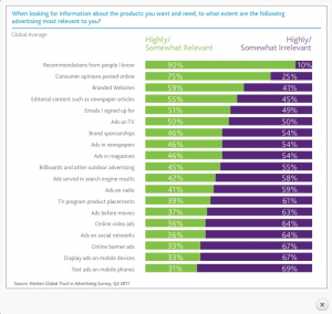 Nielsen Study Shows Online Reviews Extremely Important To Consumers