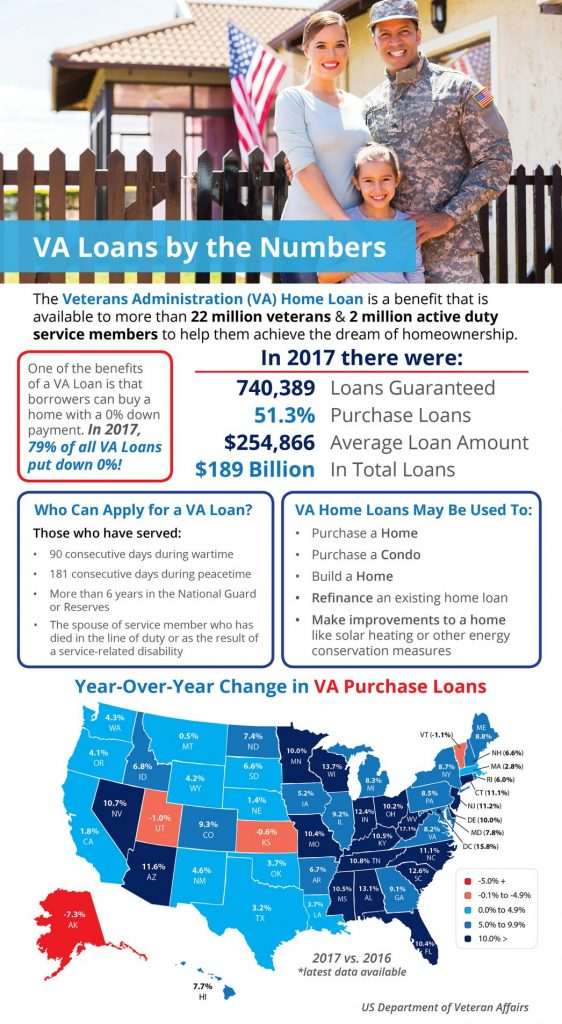 VA Mortgage Home Loan Video Commercial Creation Process